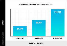 2021 bathroom remodel cost average