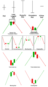 Forex Candlesticks Patterns Pdf Breakouts Reversals