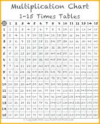 16 Times Table Chart Free Printable Multiplication Charts Charleskalajian Com