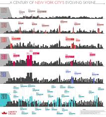 Vs Now Dramatic Change Skyline 10 Worldwide Major Cities