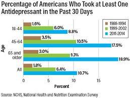Antidepressant Conversion Chart