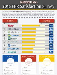 Satisfaction Survey Report 2015 Ehr Satisfaction Survey Healthcare It News