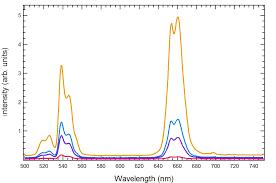 Horiba Scientific Fluorescence Spectroscopy