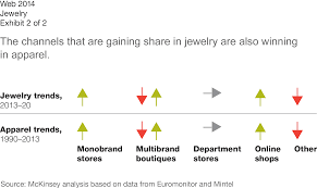 industry analysis template a multifaceted future the jewelry industry in 2020 mckinsey
