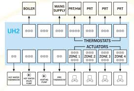 the floor heating warehouse ltd \u003cspan style='font size 18px heatmiser uh8-rf at Heatmiser Wiring Centre Diagram