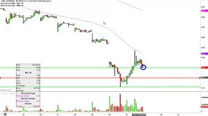 National Bank Of Greece Sa Nbg Stock Chart Technical Analysis For 11 23 15