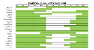 Nc Seasonal Produce Chart 38 Comprehensive Seasonal Growing Chart