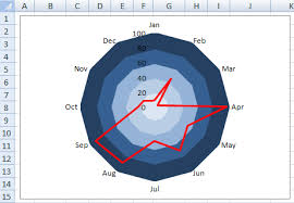 How To Make A Spider Chart In Excel How To Highlight Or Color Rings In An Excel Radar Chart