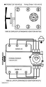 solved carb back fires when giving gas think i got wires fixya heres a diagram the firing order for your 1997 sierria a 6 cylinder engine hope this helps