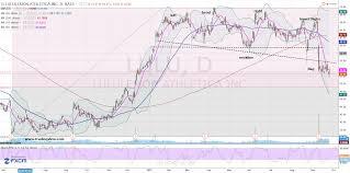Lululemon Stock Chart Lululemon Lulu Stock Is Fit For A Bear Investorplace