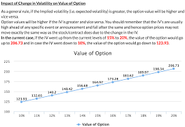 What Is Implied Volatility Calculator Option Value Calculator