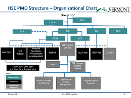 Ppt Governance And Execution Structure Powerpoint