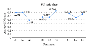 Main Effects Plot For S N Ratios Db Download Scientific