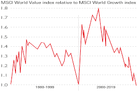 Msci World Stock Index Chart Chart Of The Week A New Low For Value Stocks Moneyweek