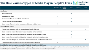 Why Use Charts Why People Use Social Media And How They Think Brands