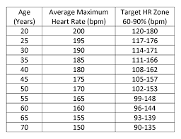 using a heart rate monitor to burn fat in 8 steps