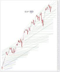 Ndx Chart Jesses Cafe Americain Blog Sp 500 And Ndx Futures Daily