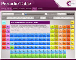 Every Bed of Roses: Visual Periodic Table by RSC {Tuesdays Treasures}
