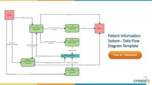 System Data Flow Chart System Flow Diagram Examples Schematics Online