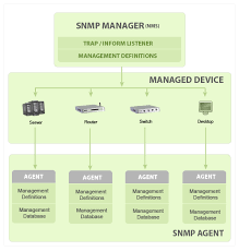 What Is Snmp What Is Snmp Snmp Tutorial Protocol Monitoring Agent