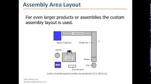 Product Design For Manufacture And Assembly Boothroyd Dfma Q A Design For Assembly