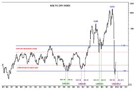Baltic Dry Index Signals Renewed Market Collapse