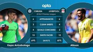 Chelsea v Liverpool - head to head - 24 Live Sport News - Livescore -  Livestream