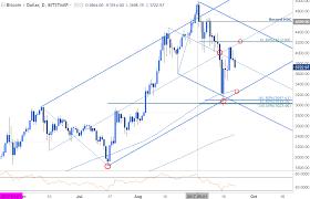 Kurs Bitcoin Chart