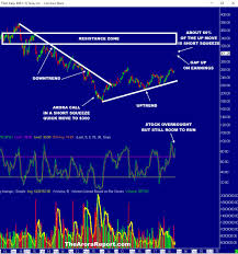 Annotated Chart Analysis Tesla Stock Tsla The Best