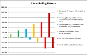 Tsx Annual Returns Chart The Best And Worst Rolling Index Returns 1973 2016