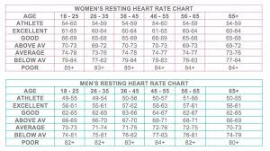 Maximum Heart Rate Chart By Age And Gender Resting Heart Rate Chart Resting Heart Rate Chart Pulse
