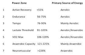 How Important Is Anaerobic Energy In Cycling Part 2