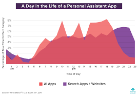 Life Chart App What Does A Day In The Life With An Assistant App Like Siri