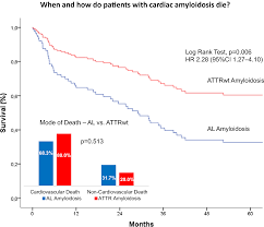 Nyha Classification Chart When And How Do Patients With Cardiac Amyloidosis Die