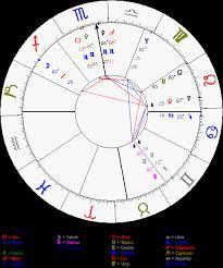 Joaquin Phoenix Natal Chart Famous Person