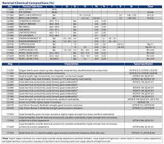 Brass Chemical Composition Chart Radcliff Wire Materials Radcliff Wire