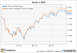 Inx Chart What To Watch In The Stock Market This Week The Motley Fool