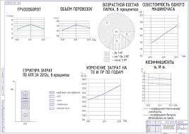 Дипломы по ТО и ТР автомобилей Технико экономическое обоснование дипломного проекта