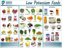 Potassium Rich Foods Chart Pdf Potassium Rich Foods Chart Pdf