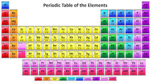 2016-2017 Colorful Periodic Table with 118 Element Names ...