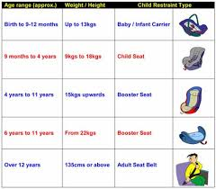 Child Car Seat Weight Chart Child Car Seat Questions Answered Topgearmotorsport Com