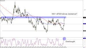 Chart Art Trend And Range Setups On Eur Cad And Eur Chf