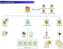 conceptual web site map