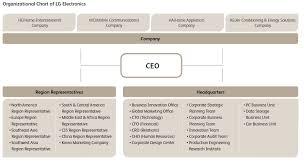 Visible Business Organizational Chart Of Lg Electronics 2010
