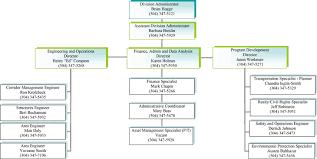 Organizational Chart West Virginia Division Federal