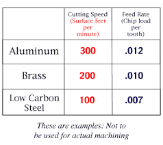 End Mill Feed And Speed Chart Milling Cutters And Cutting Fluids 5 Speeds And Feeds