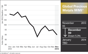 Us Fed Decisions To Bust Gold Silver Price Forecasts For