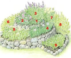 Small Picture How to Build a Spiral Herb Garden Garden planning Herbs garden