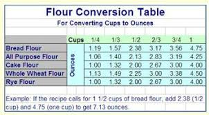 Conversion Chart Volume To Weight Feb 16 2008 Best Answer This Is An Interesting Question