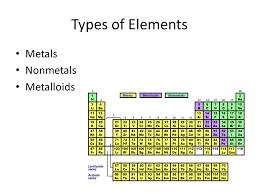 The Periodic Table And Properties of Elements. Periodic Table ...